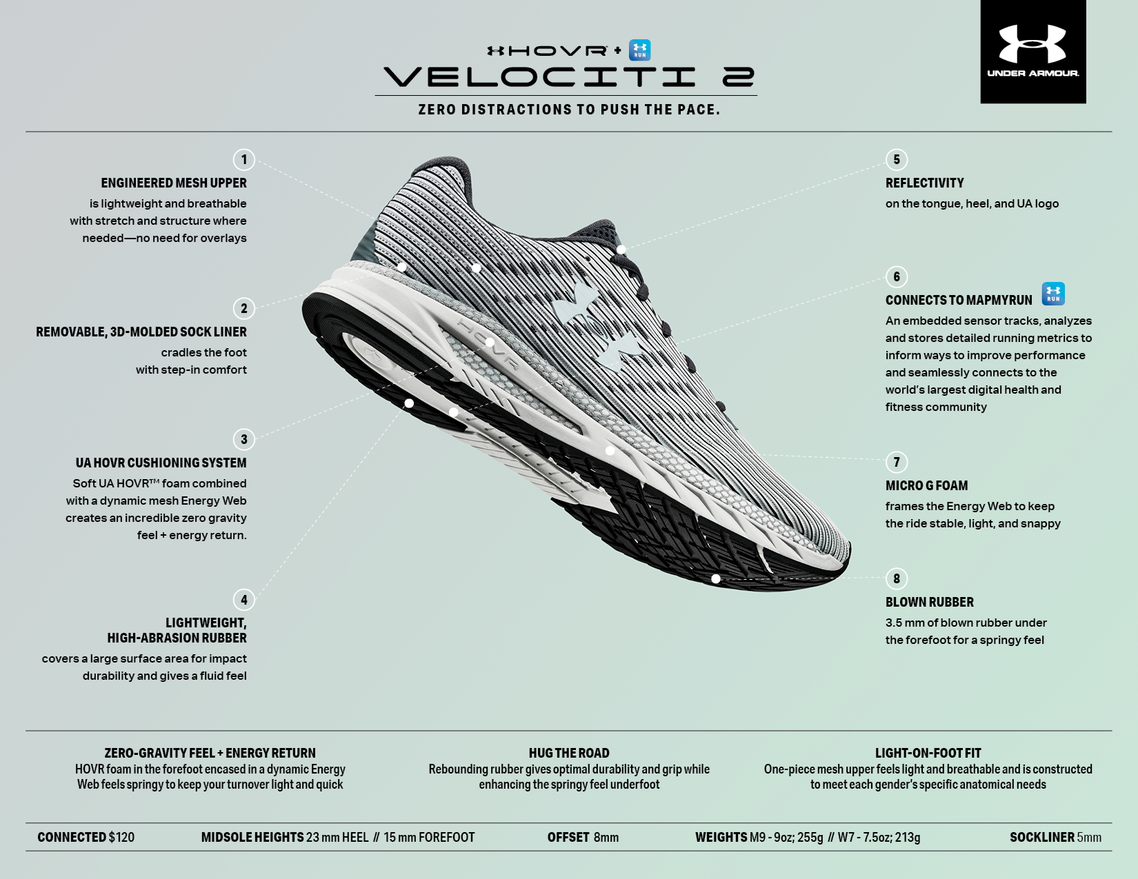 new product 8851a e38a8 2019 UA HOVR VELOCITI 2 | UA Newsroom